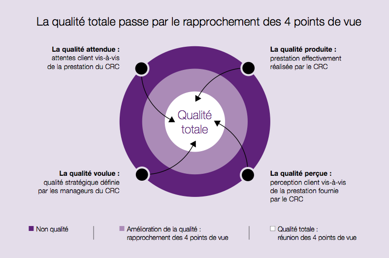 Qualité d'un centre de contacts CRC