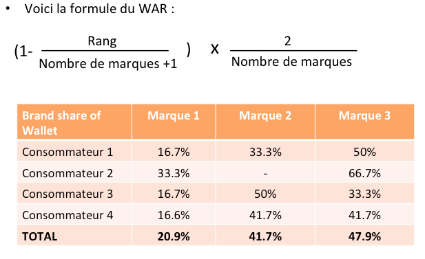 Formule indicateur WAR